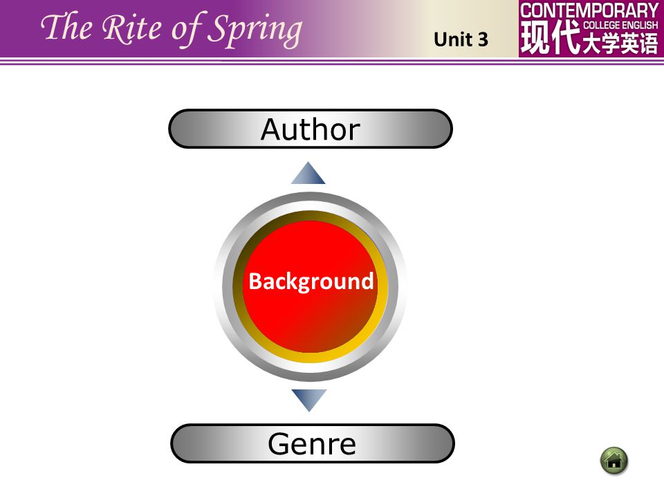 The Rite of Spring Author Genre Background Unit 3 此页是一级标题页(2)。