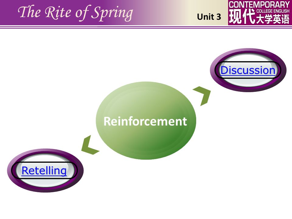 The Rite of Spring Reinforcement Discussion Retelling Unit 3