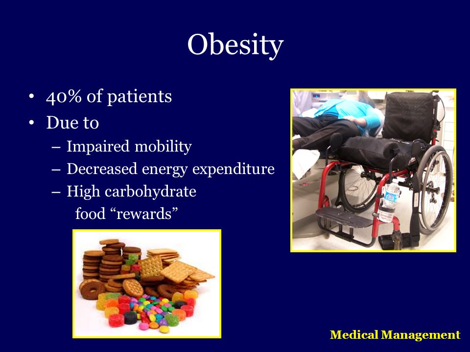 Obesity 40% of patients Due to Impaired mobility