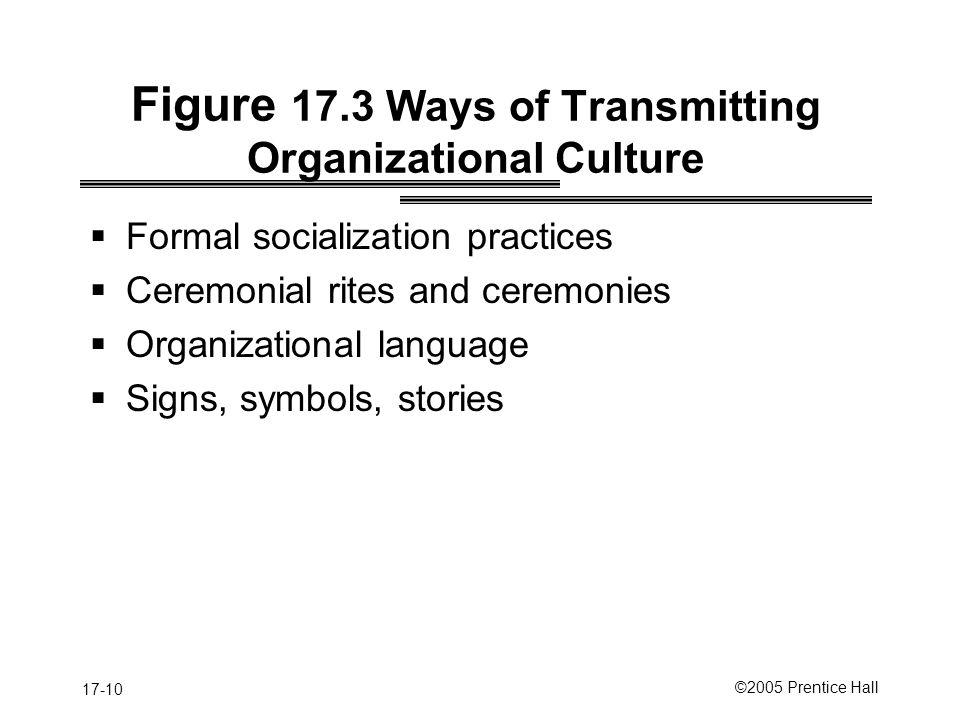 Figure 17.3 Ways of Transmitting Organizational Culture