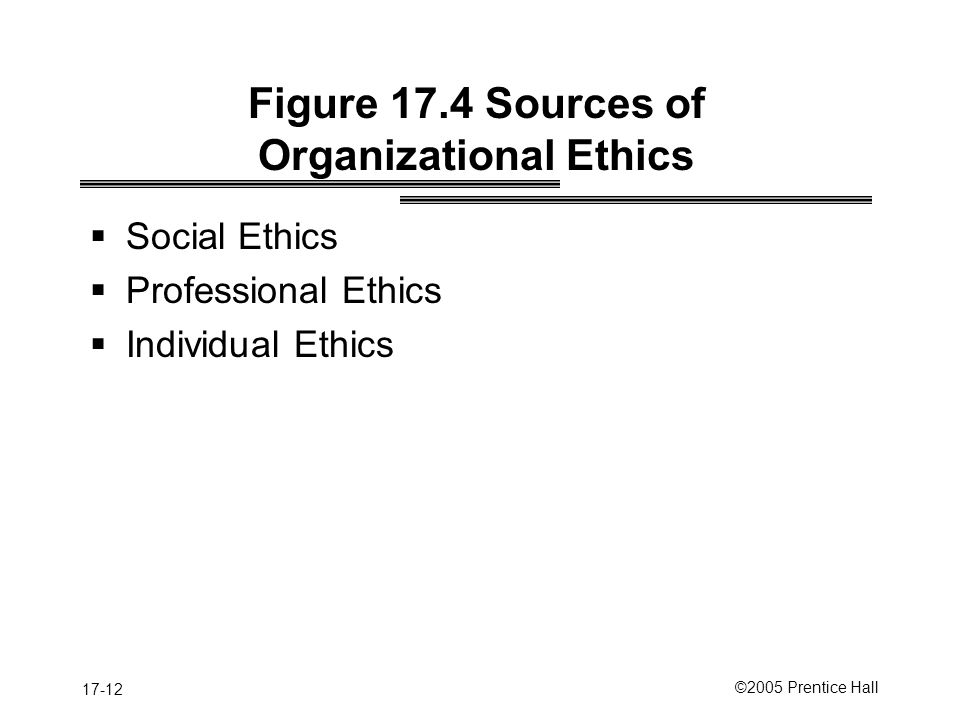 Figure 17.4 Sources of Organizational Ethics