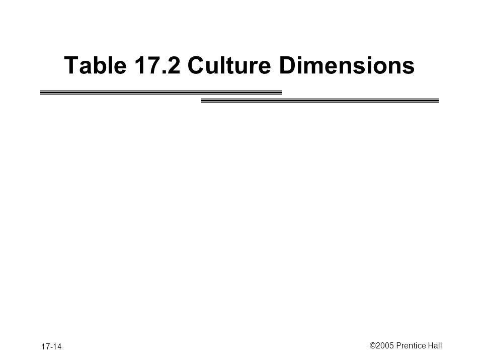 Table 17.2 Culture Dimensions