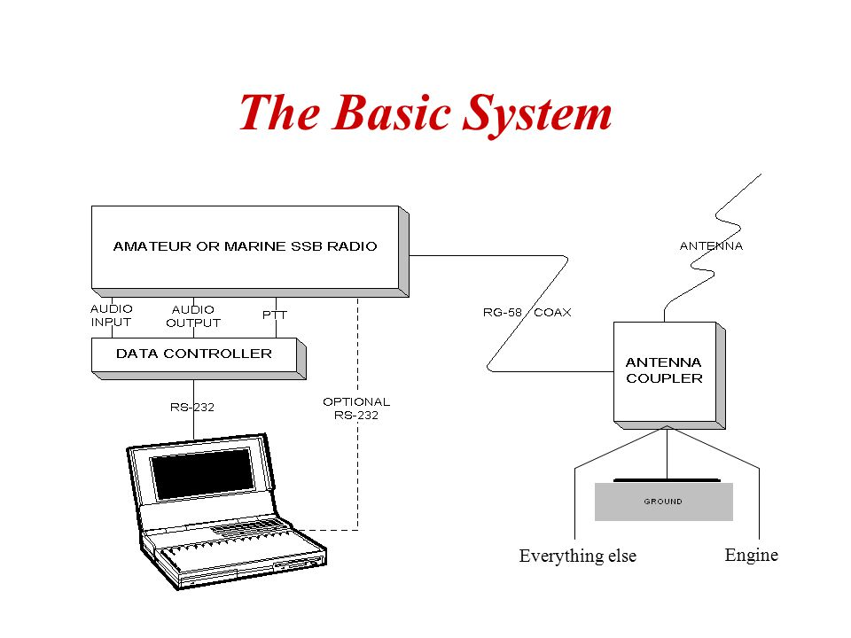 The Basic System Everything else Engine
