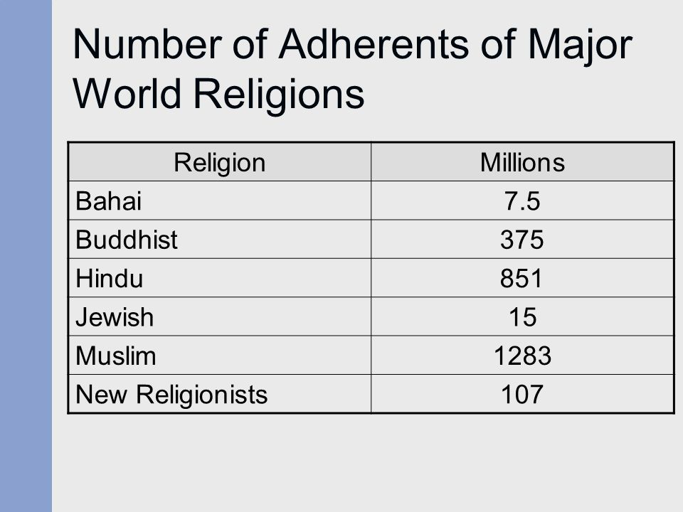 Number of Adherents of Major World Religions