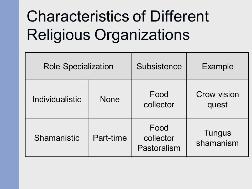 Characteristics of Different Religious Organizations