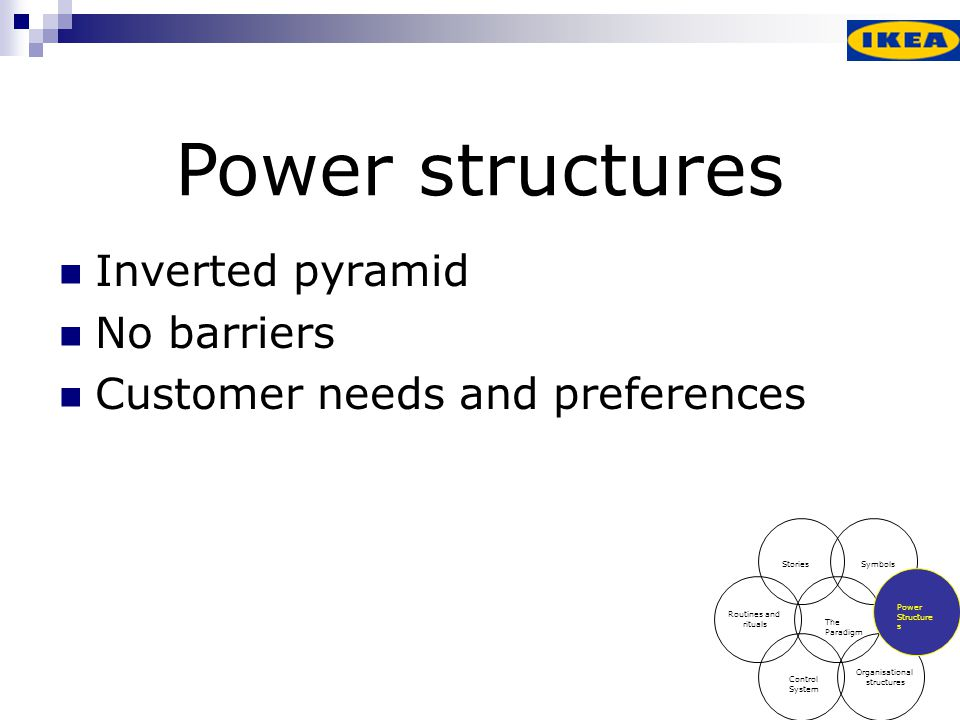 Power structures Inverted pyramid No barriers