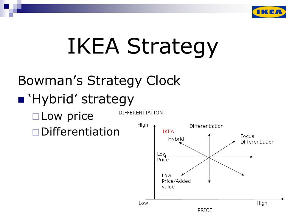 ikea communication strategy Ikea communication strategy ikea tries to standardize its products to people therefore the role of the communication is to make people change their attitude and style and to show them, that ikea is not what they have thought.