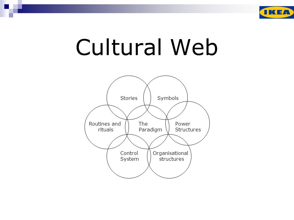 Cultural Web Stories The Paradigm Routines and rituals Control System