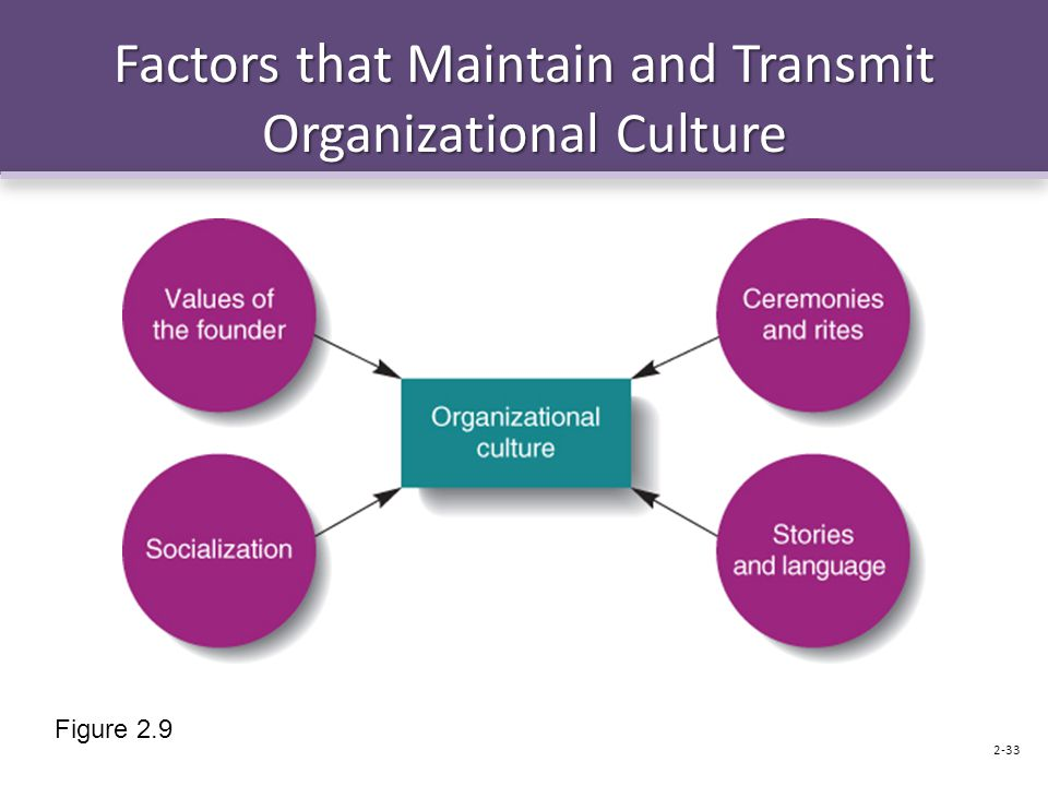 Factors that Maintain and Transmit Organizational Culture