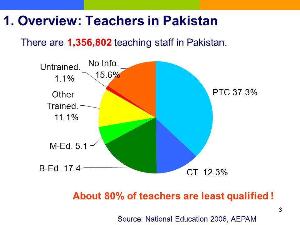 1. Overview: Teachers in Pakistan