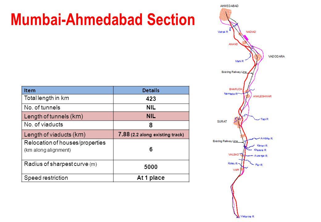 Mumbai-Ahmedabad Section