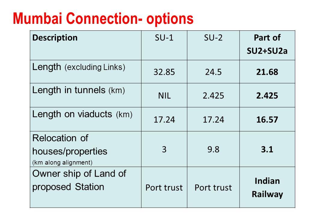 Mumbai Connection- options
