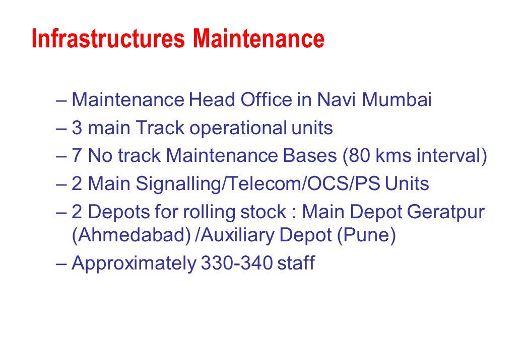 Infrastructures Maintenance