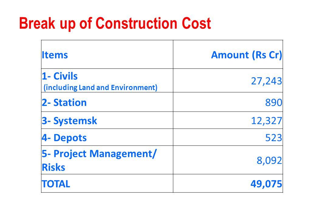 Break up of Construction Cost