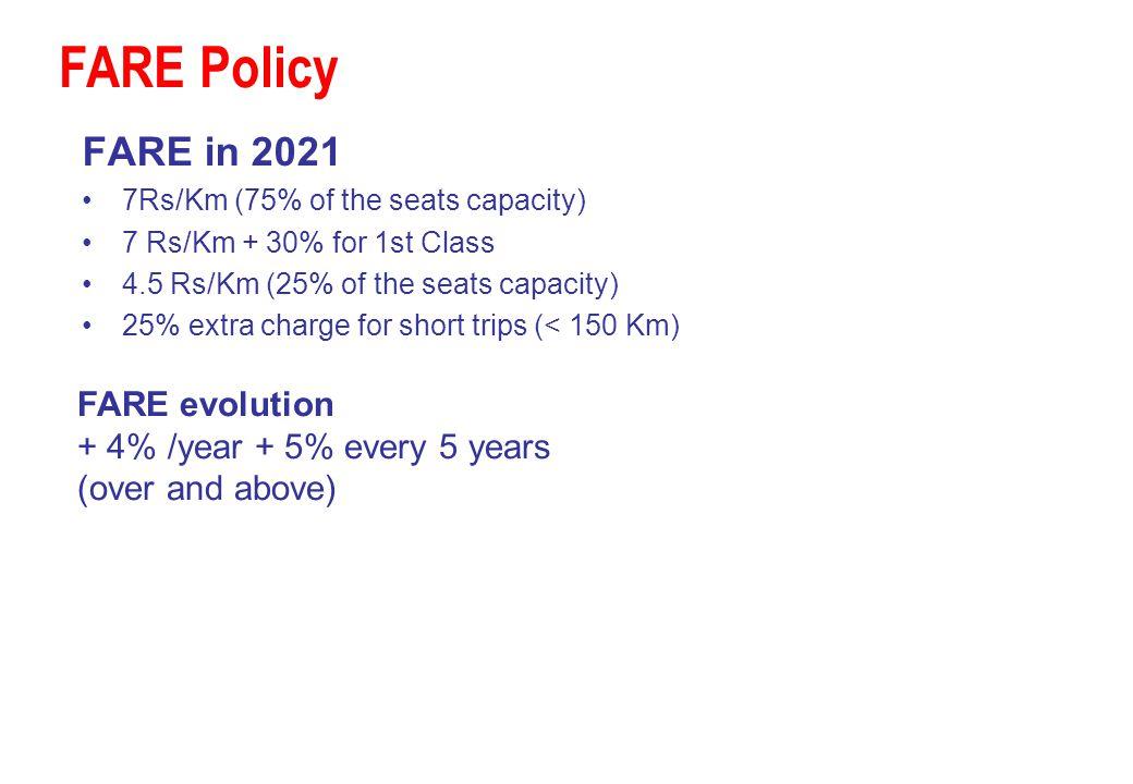 FARE Policy FARE in 2021 FARE evolution + 4% /year + 5% every 5 years