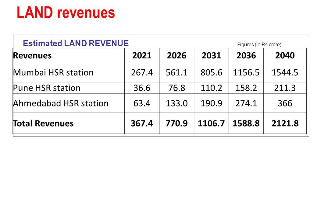LAND revenues Revenues 2021 2026 2031 2036 2040 Mumbai HSR station