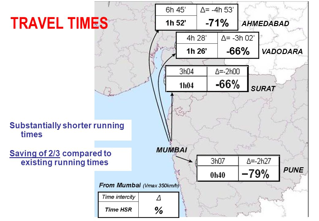 TRAVEL TIMES Substantially shorter running times