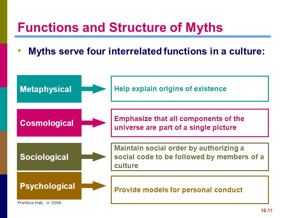 Functions and Structure of Myths