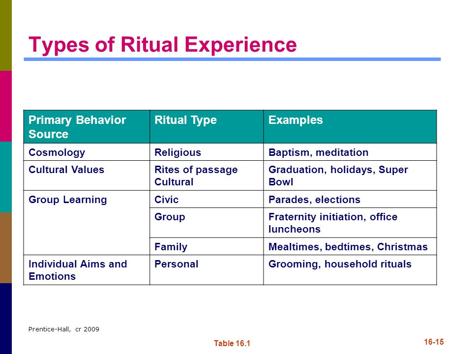 Types of Ritual Experience