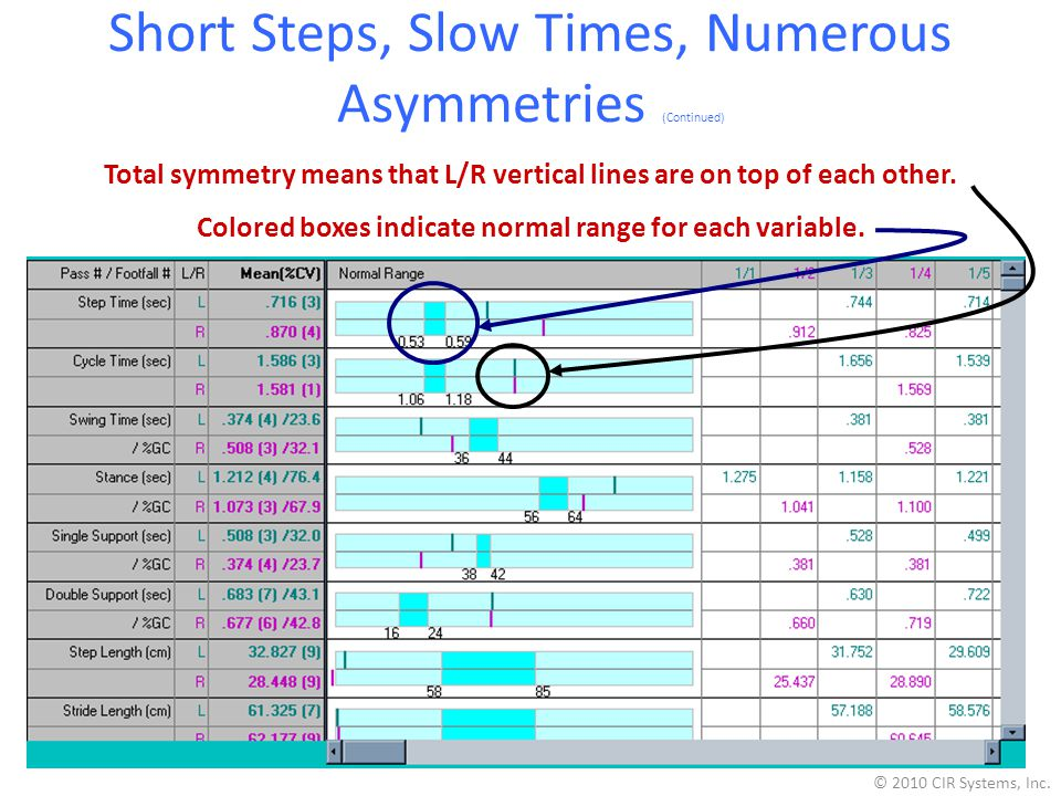 Short Steps, Slow Times, Numerous Asymmetries (Continued)