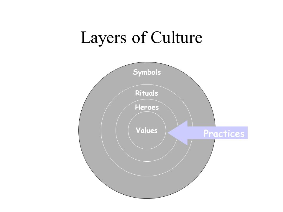Layers of Culture Practices Symbols Rituals Heroes Values