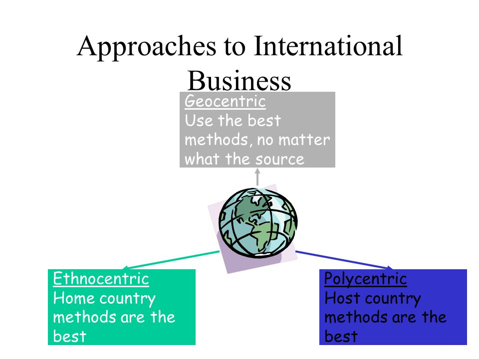 Approaches to International Business