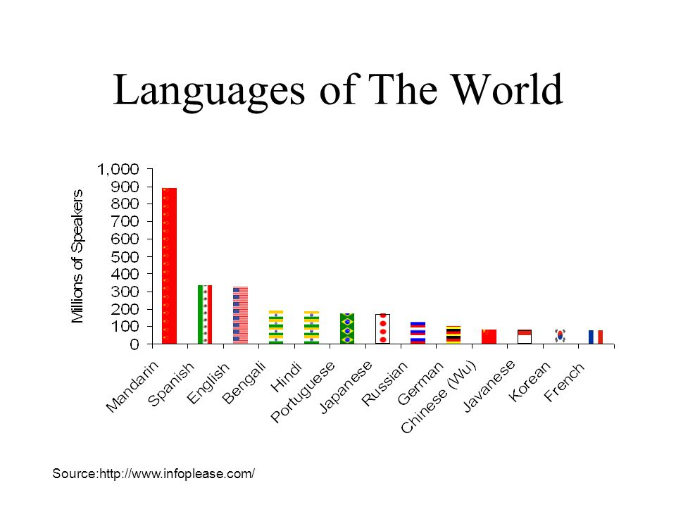 Languages of The World Source:http://www.infoplease.com/