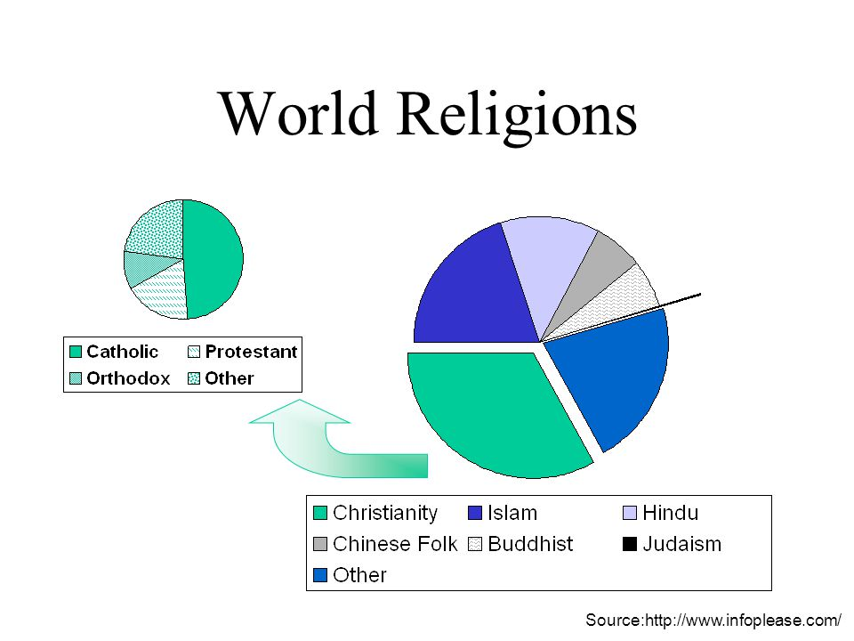 World Religions Source:http://www.infoplease.com/