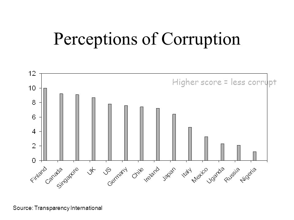 Perceptions of Corruption