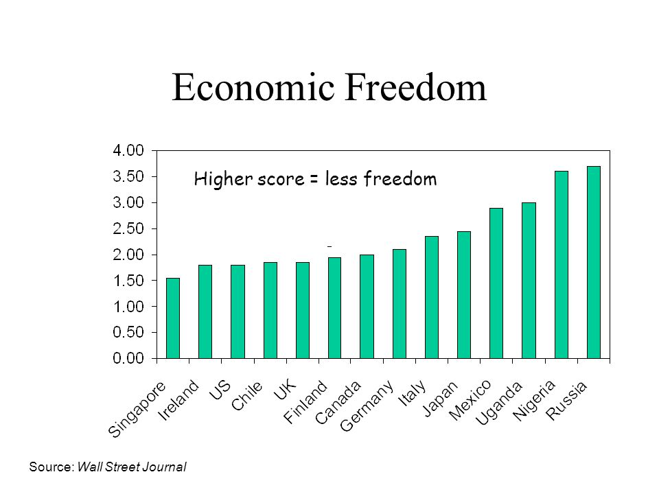 Economic Freedom Higher score = less freedom