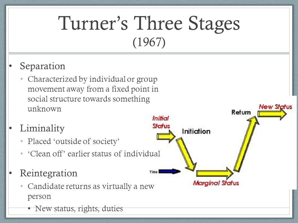 Turner's Three Stages (1967)