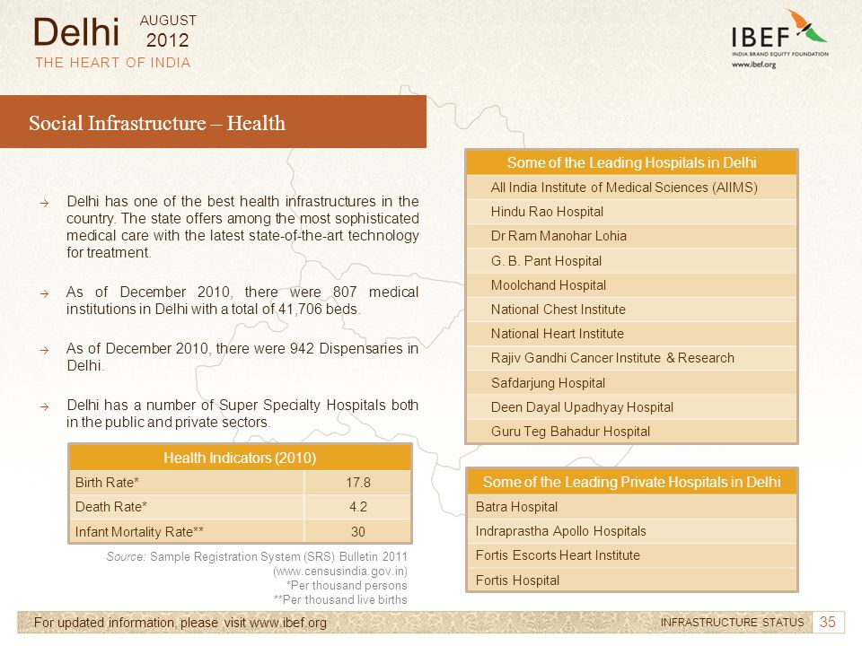 Delhi Social Infrastructure – Health 2012