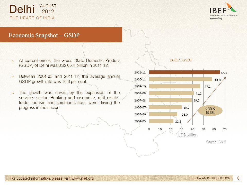 Delhi Economic Snapshot – GSDP 2012