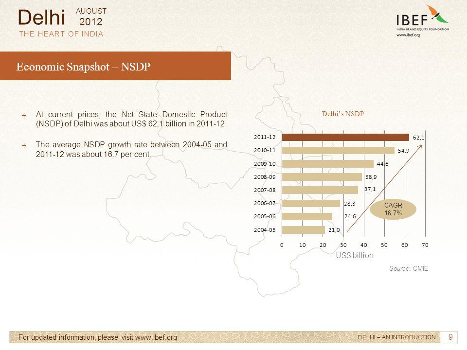 Delhi Economic Snapshot – NSDP 2012
