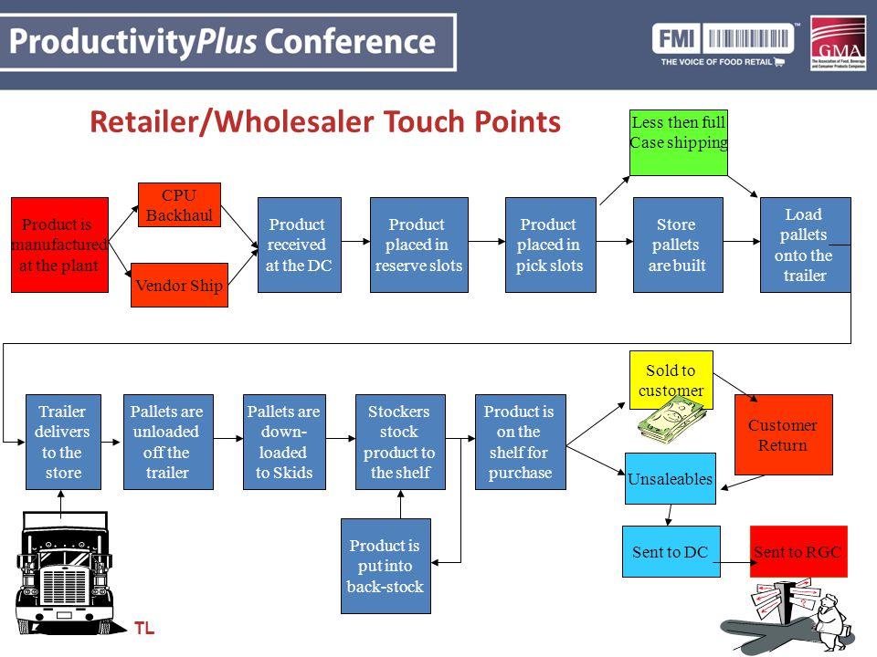 Retailer/Wholesaler Touch Points