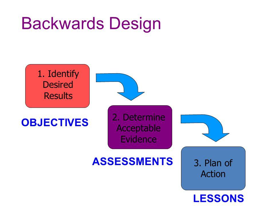 Backwards Design OBJECTIVES ASSESSMENTS LESSONS