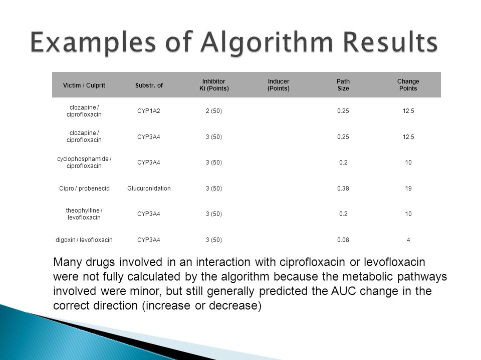 Examples of Algorithm Results