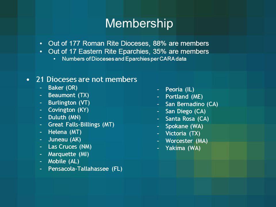 Membership 21 Dioceses are not members