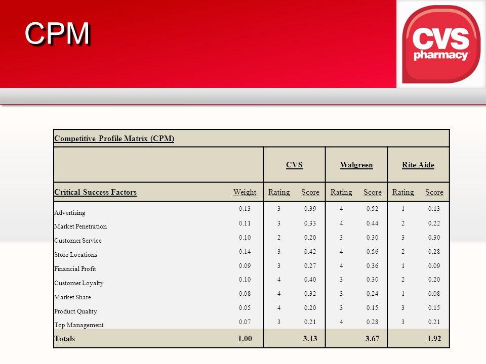 Cpm matrix | Homework Service lpassignmentajqd.amberwingpress.us