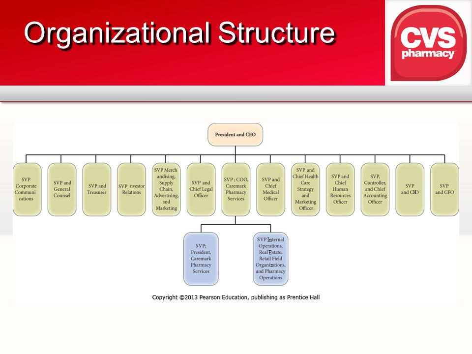 walgreens organizational structure Wal-mart_org structure and strategy - free download as word doc (doc), pdf file (pdf), text file (txt) or read online for free.