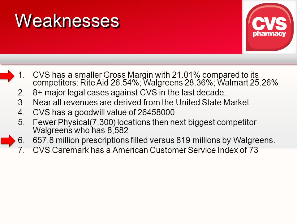 Weaknesses CVS has a smaller Gross Margin with 21.01% compared to its competitors: Rite Aid 26.54%; Walgreens 28.36%; Walmart 25.26%