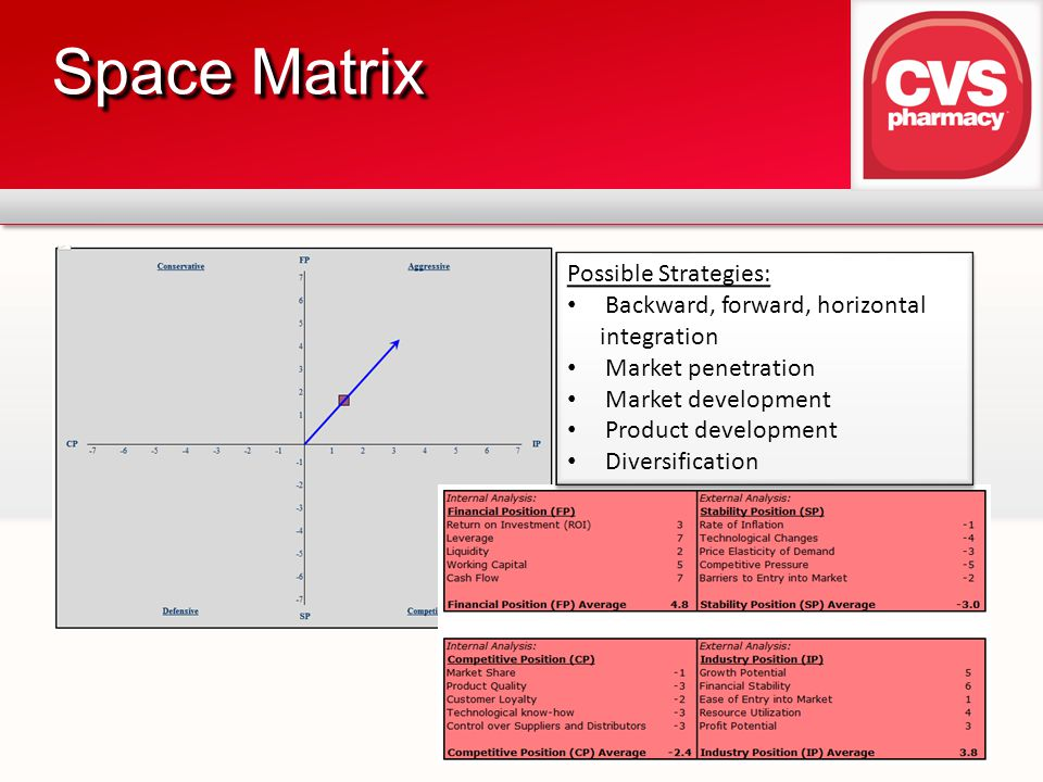 Space Matrix Possible Strategies: