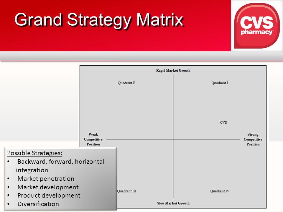 Grand Strategy Matrix Possible Strategies: