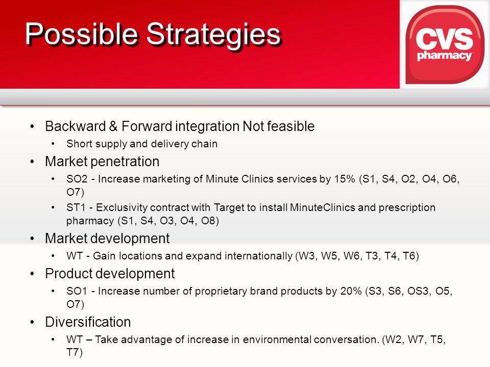 Possible Strategies Backward & Forward integration Not feasible