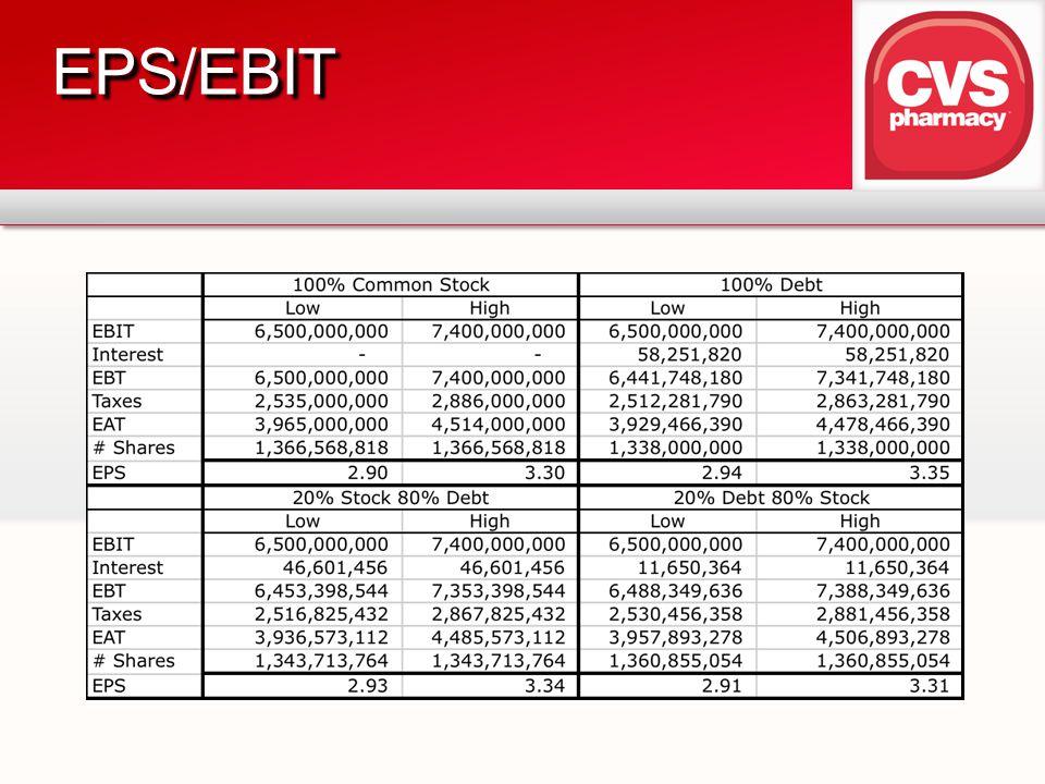 EPS/EBIT 100% Stock = 28.6 Million additional stocks sold