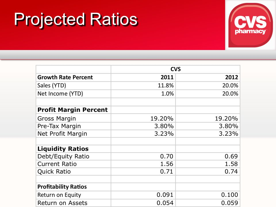 Projected Ratios