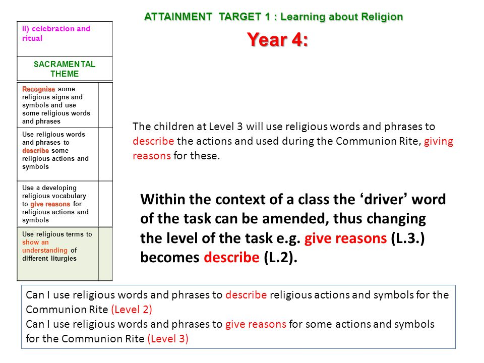 ATTAINMENT TARGET 1 : Learning about Religion