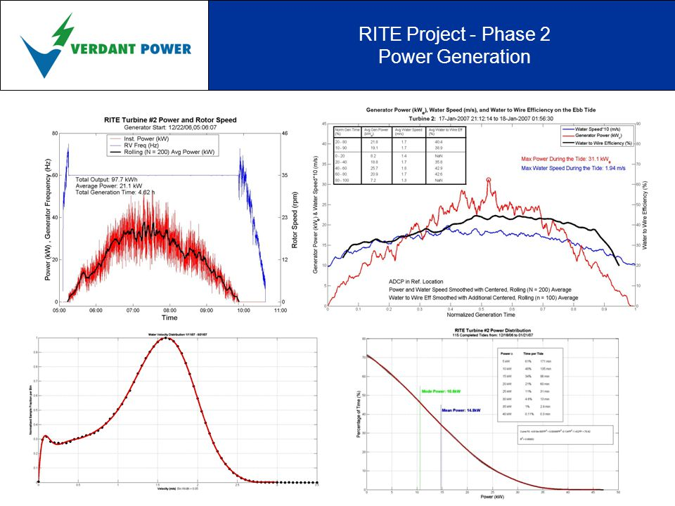 RITE Project - Phase 2 Six-Pack Array Flow