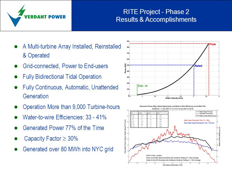 RITE Project - Phase 2 Lessons Learned & Applied