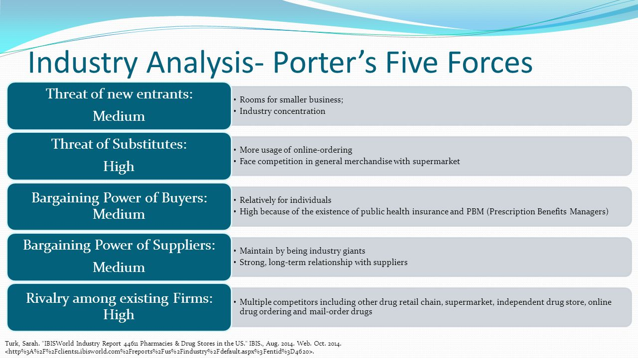 walgreens five forces analysis Since its introduction in 1979, porter's five forces has become the de facto framework for industry analysis the five forces measure the competitiveness of the.